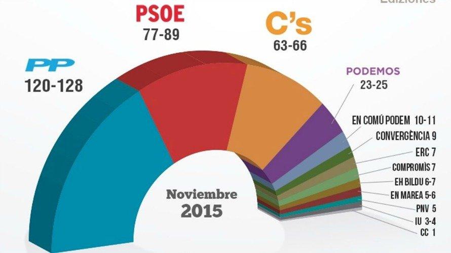 ¿Ciudadanos será la CUP de Rajoy?