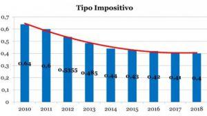 El Ayuntamiento de Majadahonda baja el IBI por octavo año consecutivo y lo sitúa en el mínimo legal