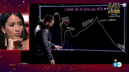 'GH VIP 6: El debate' lidera a la baja frente a 'Doctor Strange'