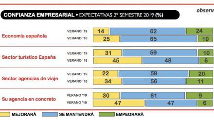 ¿Estamos ante un retroceso de la economía española?
