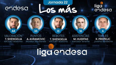 Los más de la Jornada 22 de la Liga Endesa 2019-20