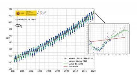 España registra un nuevo récord de CO2 atmosférico en tres millones de años