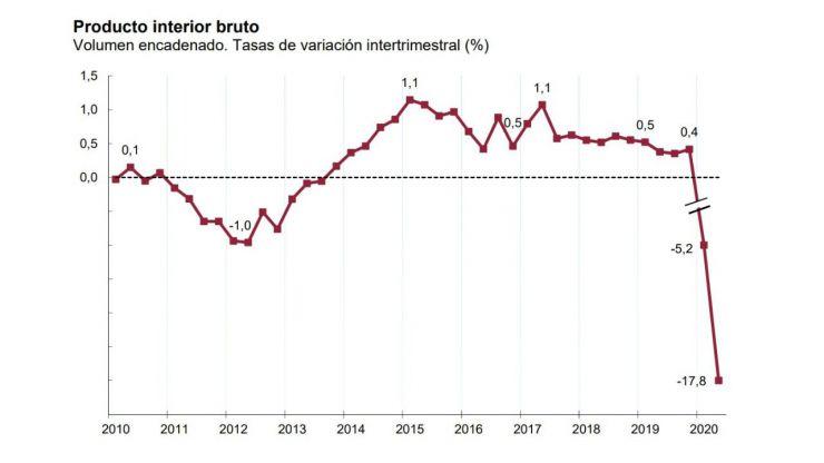 España entra en recesión ante el hundimiento del PIB