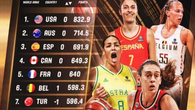 FIBA: Líderes en Europa y en el mundo sólo superadas por Estados Unidos y Australia