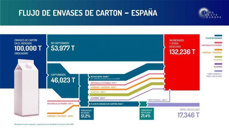 En España solo se reciclan el 21,5 % de los briks para bebidas