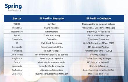 Estas serán las 14 profesiones más buscadas de 2021