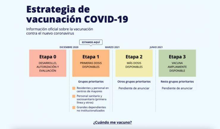 Todas las respuestas al proceso de vacunación de la Covid-19 a un solo clic