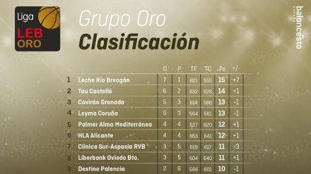 Liga LEB Oro: El camino al ascenso define su hoja de ruta con 10 jornadas de vértigo