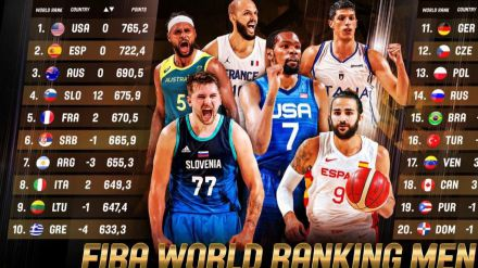 España se mantiene en la segunda posición del ranking mundial FIBA