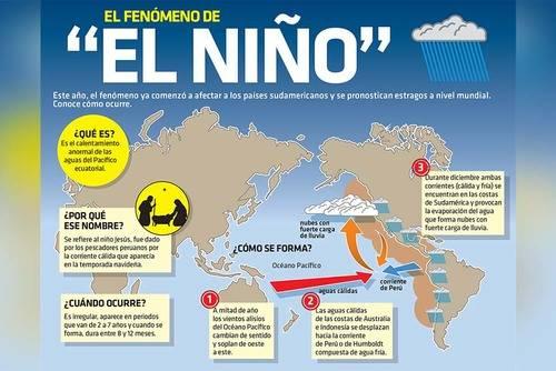 El Niño y Niña están detrás del cambio climático