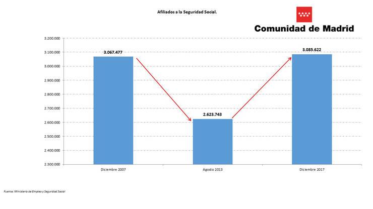 La Comunidad cierra 2017 con 3.085.622 afiliados a la Seguridad Social