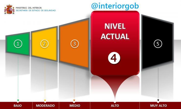 España mantiene el nivel de alerta 4 reforzada