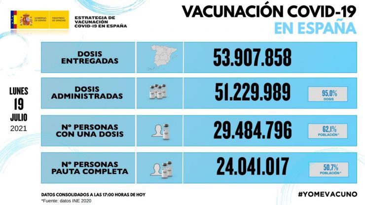 Darias aclara la vacunación a niños menores de 12 años y la donación de dosis a otros países