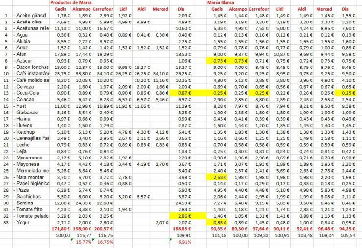 A examen: Comparativa de precios en diferentes supermercados