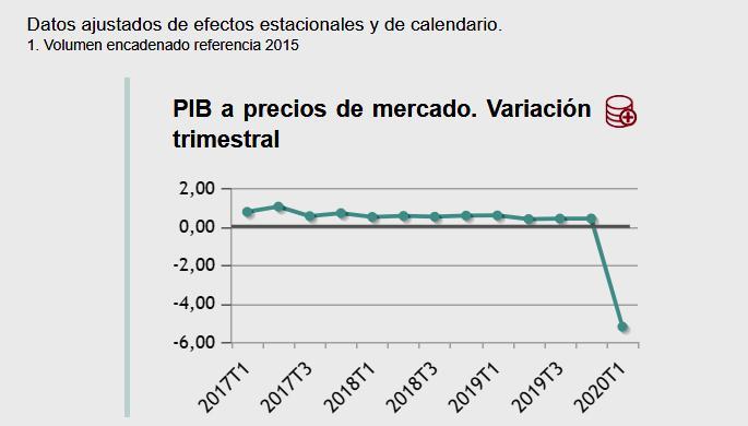 Desplome histórico del PIB en España por el impacto del Covid-19