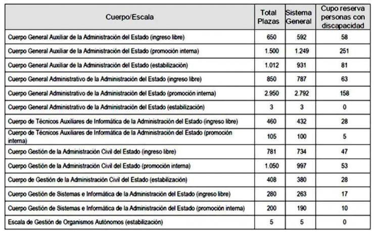 Oposiciones: El Gobierno convoca 10.254 plazas para la Administración General del Estado