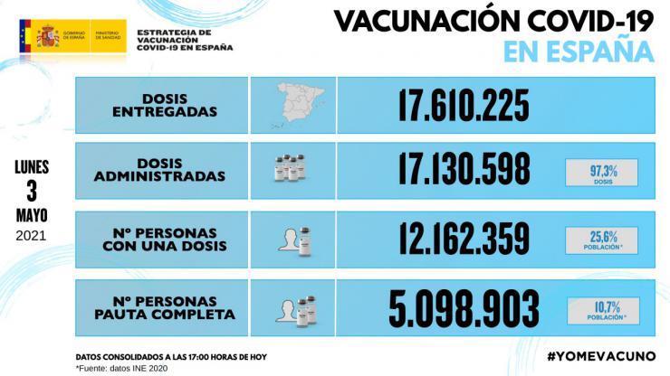Covid-19: Más de cinco millones de españoles tienen ya la pauta completa
