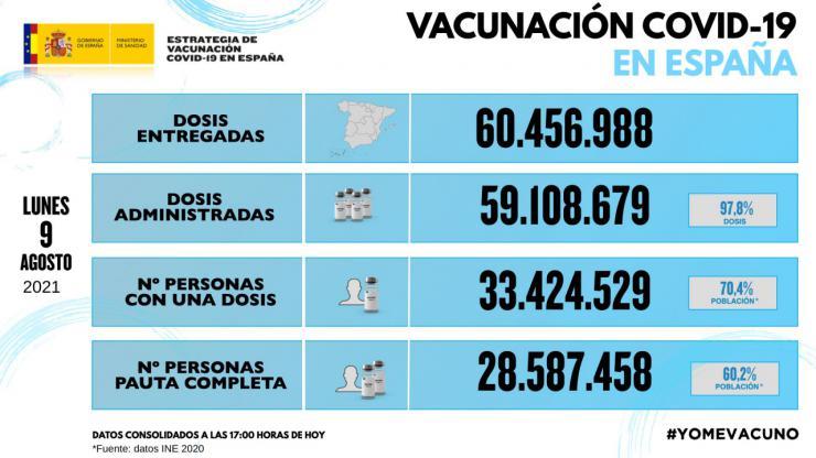 Más del 70% de los españoles cuenta con al menos una dosis de la vacuna contra el Covid-19