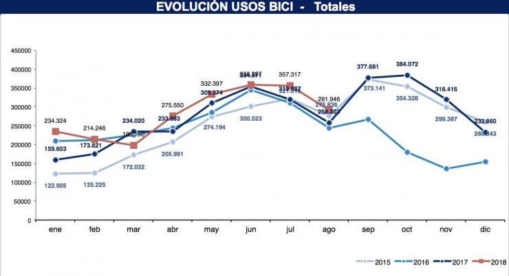 BiciMAD bate su récord de viajes diarios y ya crece un 11% respecto a 2017